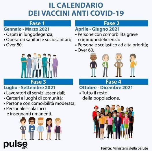 Anti Covid-19 calendario dei vaccini